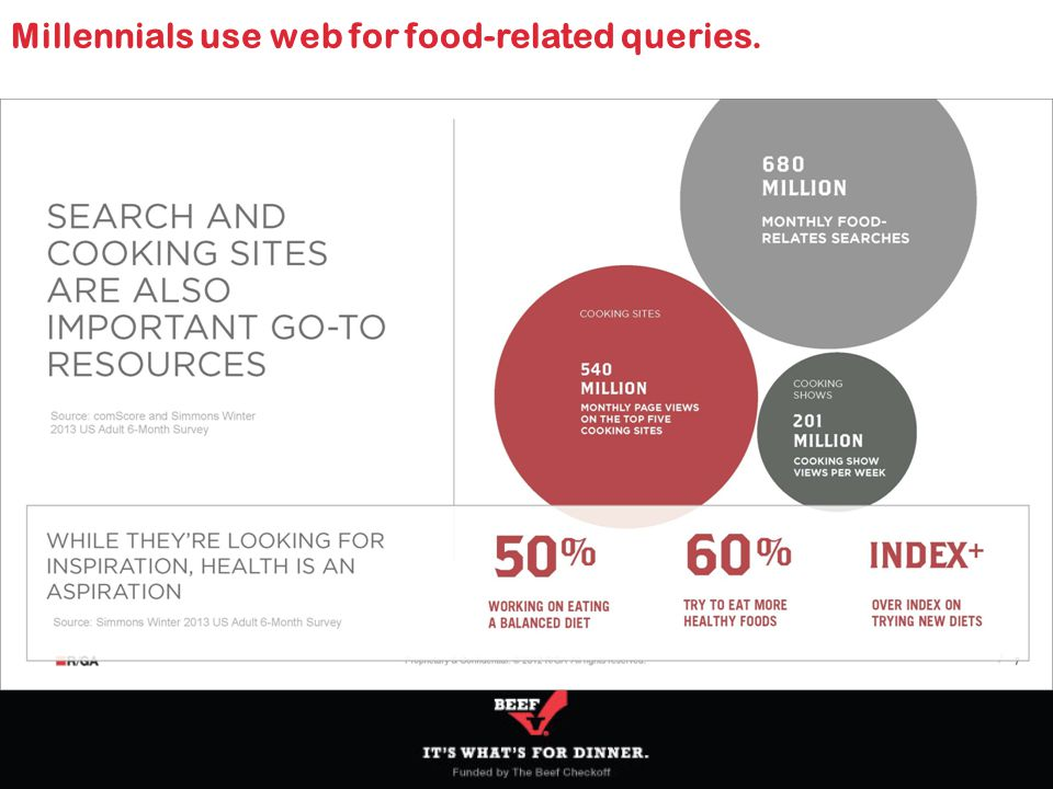 Millennials use web for food-related queries.