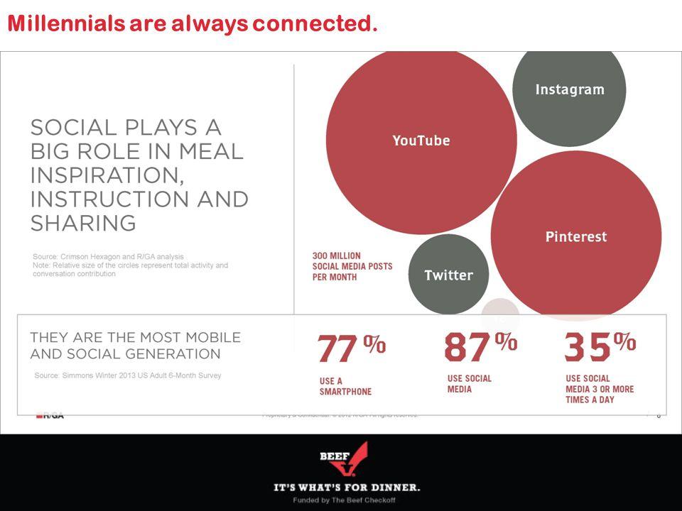 SOURCE: Millennial Parents and Beef, Conversion, November 2012 Millennial Parents Prefer Chicken for their Kids