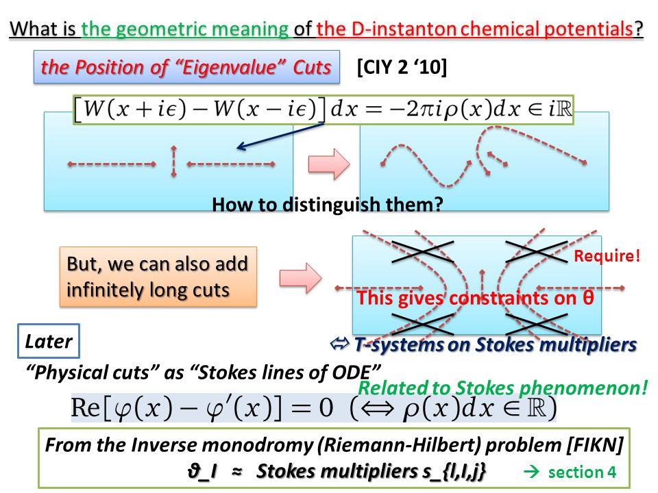 "the Position of ""Eigenvalue"" Cuts What is the geometric meaning of the D-instanton chemical potentials? [CIY 2 '10] But, we can also add infinitely lo"