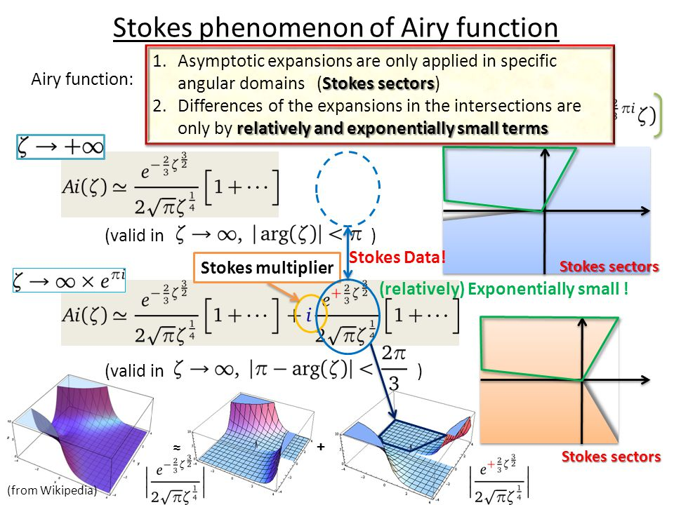+ ≈ Stokes phenomenon of Airy function Airy function: (valid in ) (relatively) Exponentially small ! Stokes sectors 1.Asymptotic expansions are only a