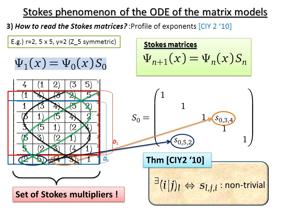 Stokes matrices : non-trivial Thm [CIY2 '10] 0 1 2 3 D0D0 D1D1 4 5 6 7 Set of Stokes multipliers ! Stokes phenomenon of the ODE of the matrix models 3