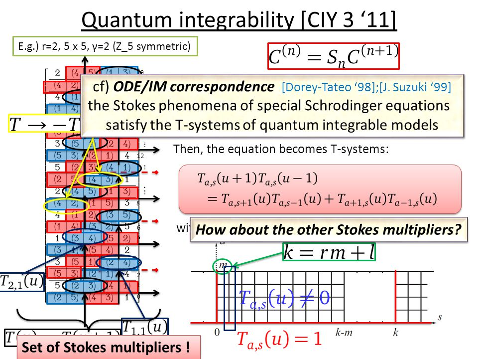 Quantum integrability [CIY 3 '11] 0 1 2 3 … … 19 18 17 12 … … 5 6 7 8 E.g.) r=2, 5 x 5, γ=2 (Z_5 symmetric) This equation only includes the Stokes mul