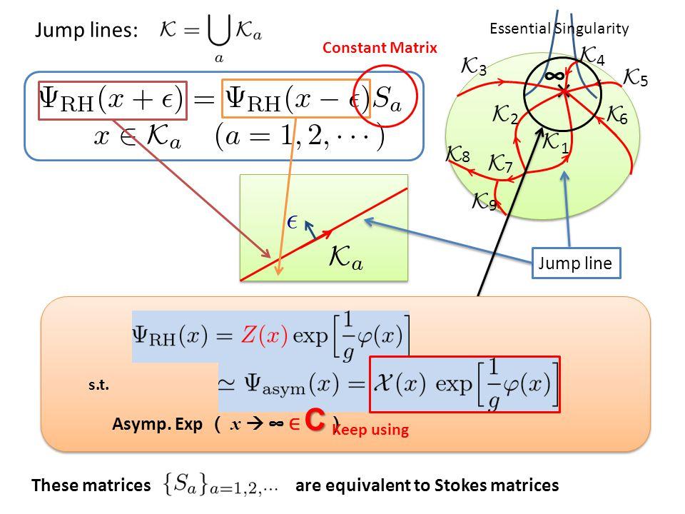 Jump lines: ∞ Essential Singularity 6 3 7 8 9 2 1 5 4 Jump line C Asymp.