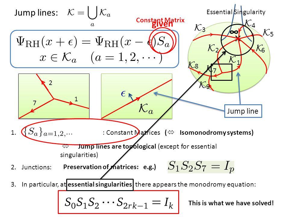 ∞ Essential Singularity 1.