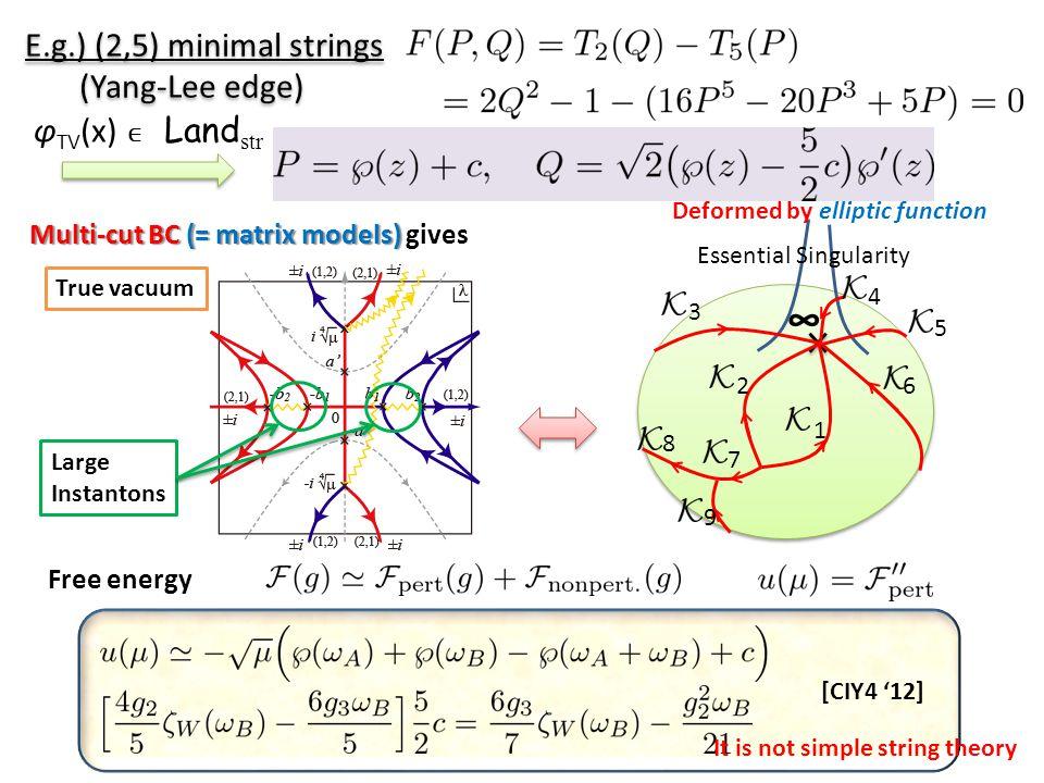 Basic Sol E.g.) (2,5) minimal strings (Yang-Lee edge) Free energy Multi-cut BC (= matrix models) Multi-cut BC (= matrix models) gives ∞ Essential Singularity 6 3 7 8 9 2 1 5 4 True vacuum [CIY4 '12] φ TV (x) ∈ Land str It is not simple string theory Deformed by elliptic function Large Instantons