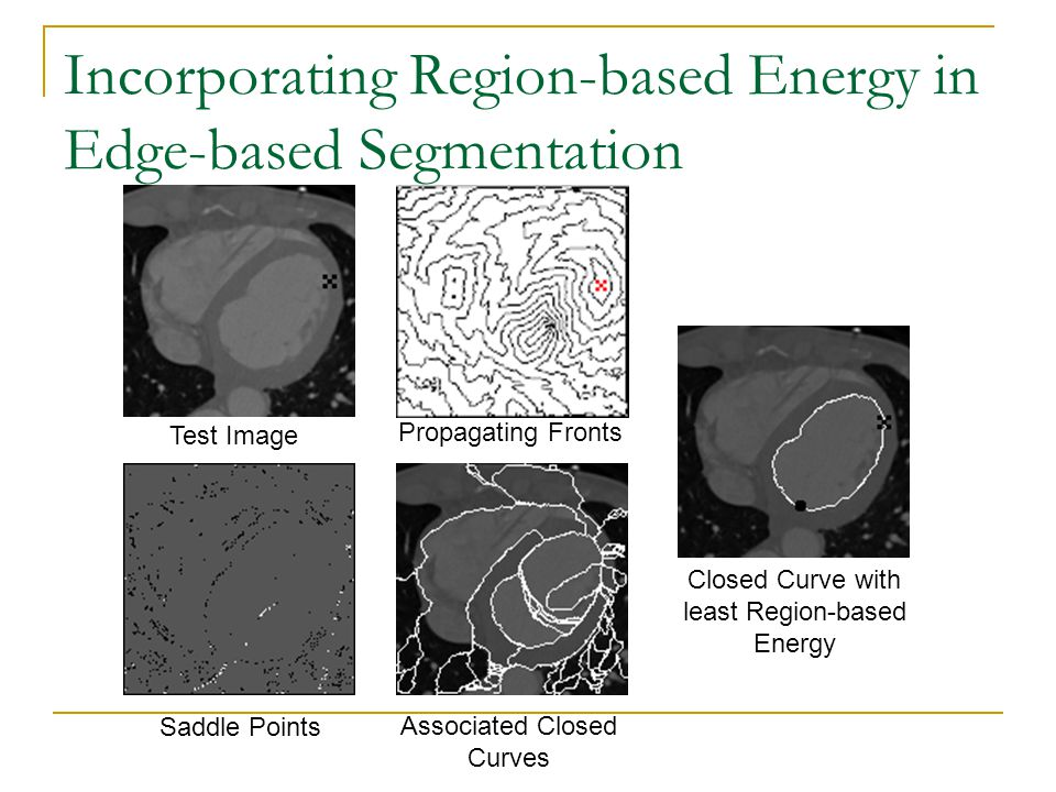 Incorporating Region-based Energy in Edge-based Segmentation Test Image Propagating Fronts Saddle Points Associated Closed Curves Closed Curve with le