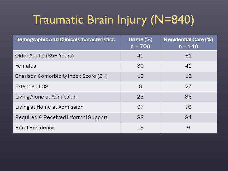 Traumatic Brain Injury (N=840) Demographic and Clinical CharacteristicsHome (%) n = 700 Residential Care (%) n = 140 Older Adults (65+ Years)4161 Fema