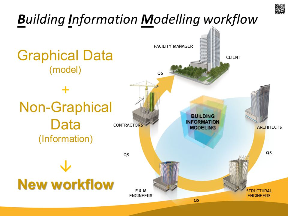 BUILDINGINFORMATIONMODELING ARCHITECTS STRUCTURAL ENGINEERS E & M ENGINEERS CONTRACTORS Graphical Data (model) QS CLIENT FACILITY MANAGER QS Building