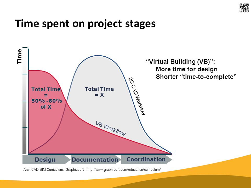 "Time spent on project stages Time 2D CAD Workflow VB Workflow Total Time = X Total Time = 50% -80% of X DesignDocumentation Coordination ""Virtual Buil"