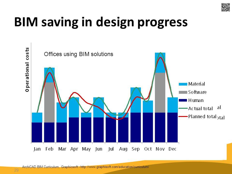 BIM saving in design progress 29 ArchiCAD BIM Curriculum, Graphicsoft - http://www.graphisoft.com/education/curriculum/ 2D CAD environment Paper based office Offices using BIM solutions