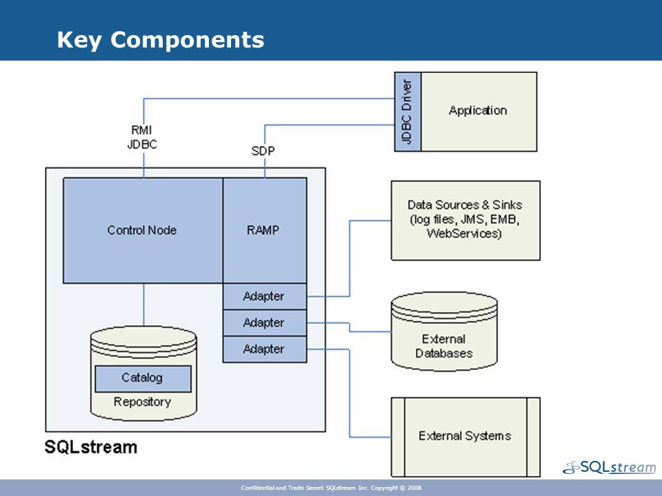 Key Components Confidential and Trade Secret SQLstream Inc. Copyright © 2008