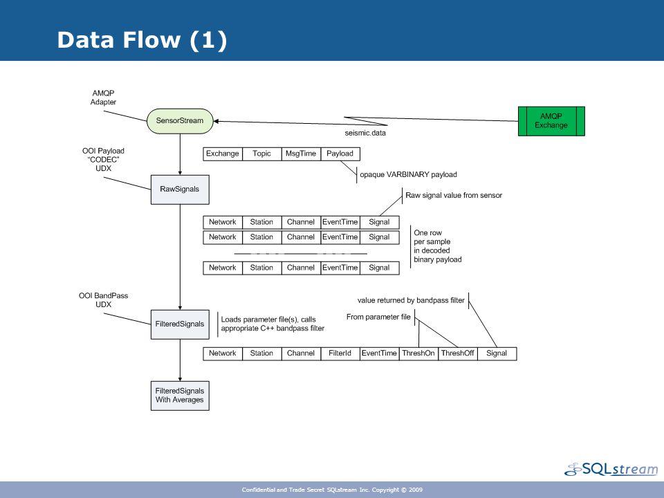 Data Flow (1) Confidential and Trade Secret SQLstream Inc. Copyright © 2009