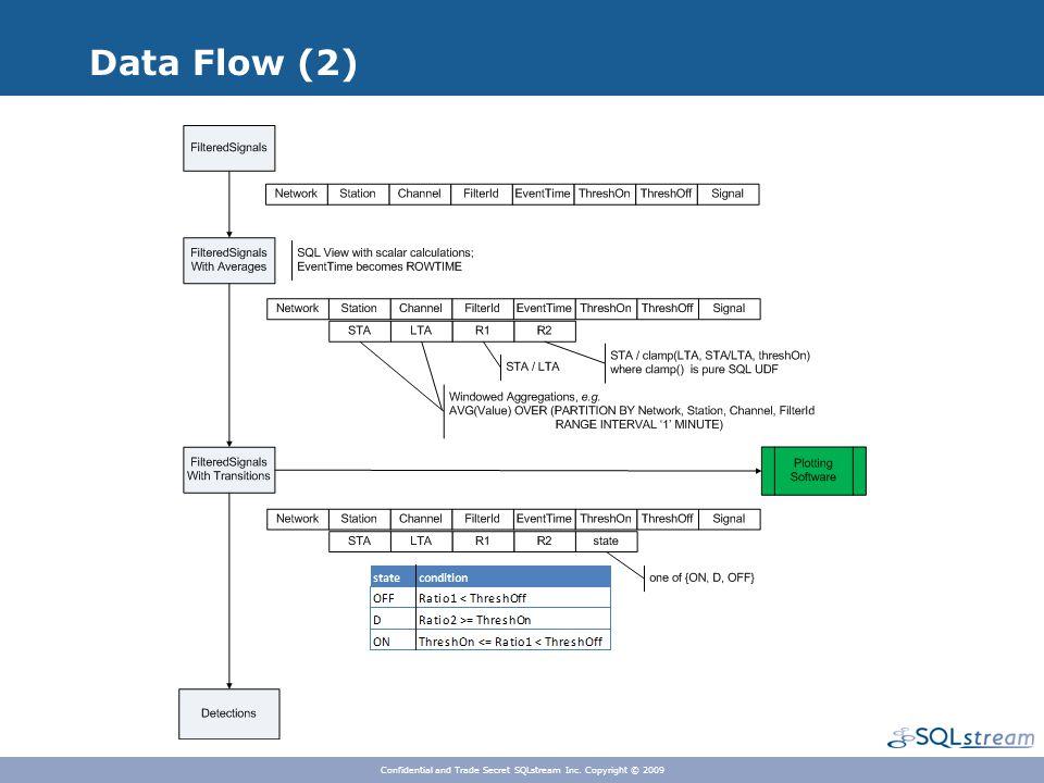 Data Flow (2) Confidential and Trade Secret SQLstream Inc. Copyright © 2009