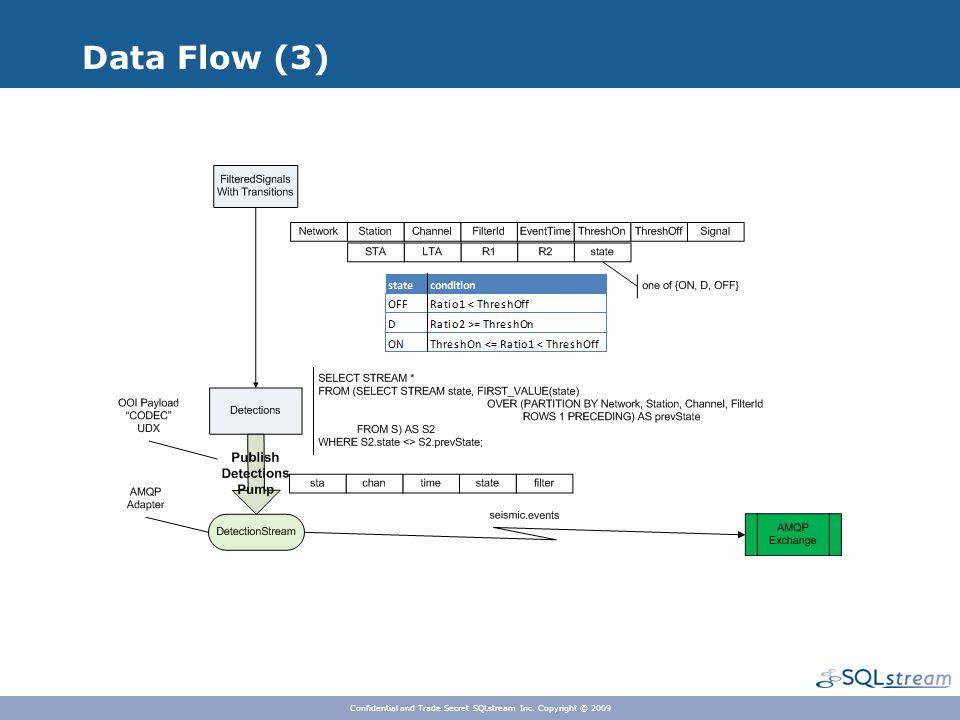 Data Flow (3) Confidential and Trade Secret SQLstream Inc. Copyright © 2009
