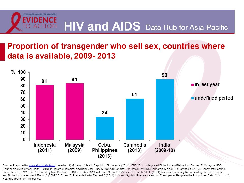 HIV and AIDS Data Hub for Asia-Pacific Proportion of transgender who sell sex, countries where data is available, 2009- 2013 12 Source: Prepared by www.aidsdatahub.org based on 1) Ministry of Health Republic of Indonesia.