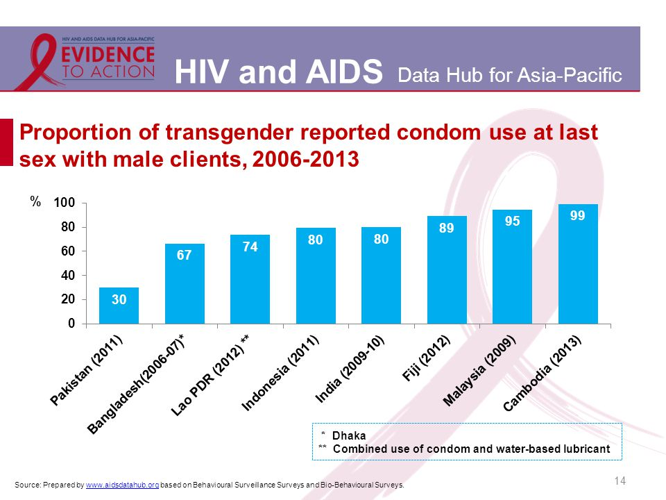 HIV and AIDS Data Hub for Asia-Pacific Proportion of transgender reported condom use at last sex with male clients, 2006-2013 14 Source: Prepared by www.aidsdatahub.org based on Behavioural Surveillance Surveys and Bio-Behavioural Surveys.www.aidsdatahub.org * Dhaka ** Combined use of condom and water-based lubricant
