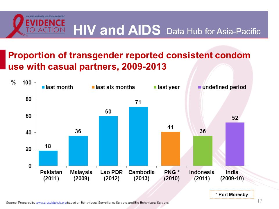 HIV and AIDS Data Hub for Asia-Pacific Proportion of transgender reported consistent condom use with casual partners, 2009-2013 17 Source: Prepared by www.aidsdatahub.org based on Behavioural Surveillance Surveys and Bio-Behavioural Surveys.www.aidsdatahub.org * Port Moresby