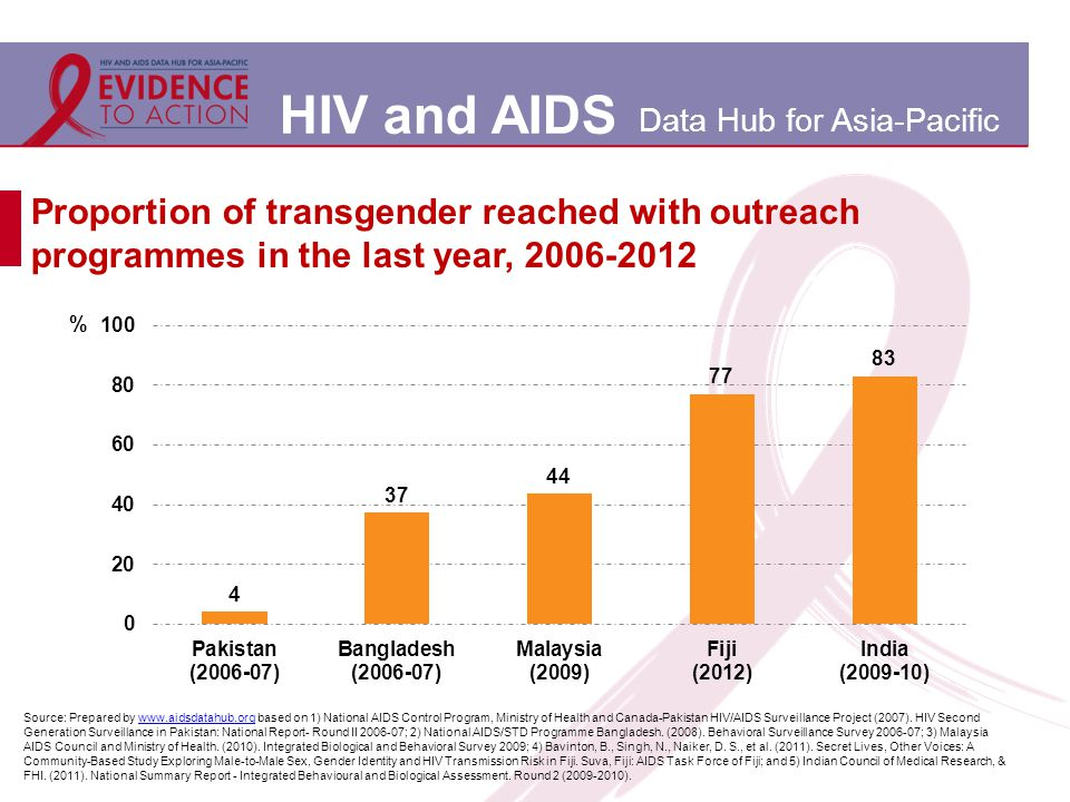 HIV and AIDS Data Hub for Asia-Pacific Proportion of transgender reached with outreach programmes in the last year, 2006-2012 Source: Prepared by www.aidsdatahub.org based on 1) National AIDS Control Program, Ministry of Health and Canada-Pakistan HIV/AIDS Surveillance Project (2007).