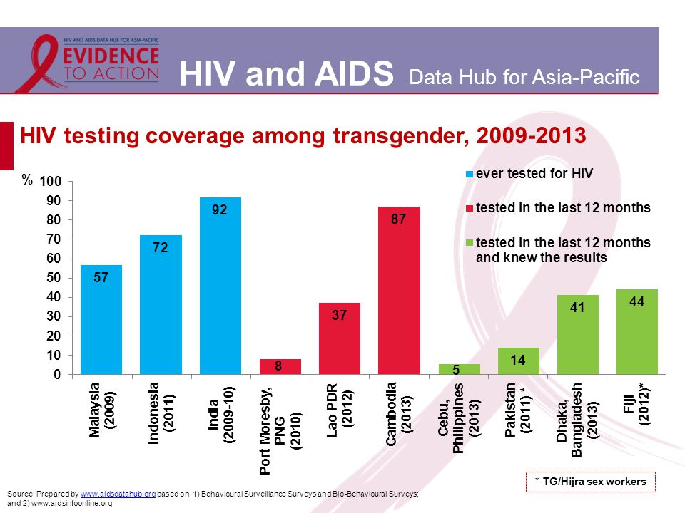 HIV and AIDS Data Hub for Asia-Pacific HIV testing coverage among transgender, 2009-2013 Source: Prepared by www.aidsdatahub.org based on 1) Behaviour