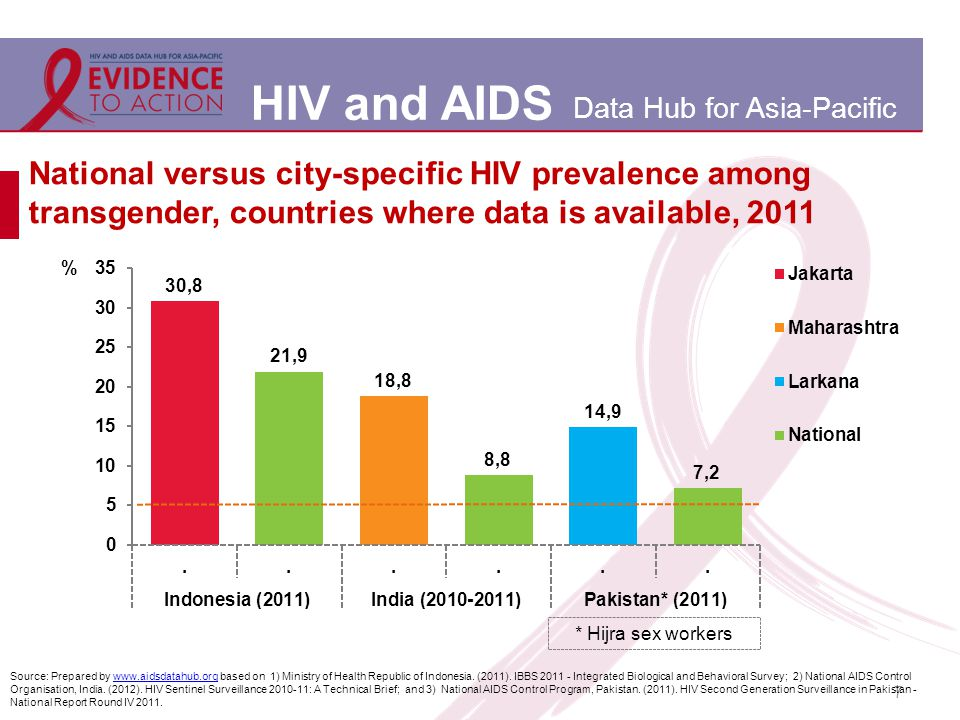 HIV and AIDS Data Hub for Asia-Pacific National versus city-specific HIV prevalence among transgender, countries where data is available, 2011 7 * Hijra sex workers Source: Prepared by www.aidsdatahub.org based on 1) Ministry of Health Republic of Indonesia.