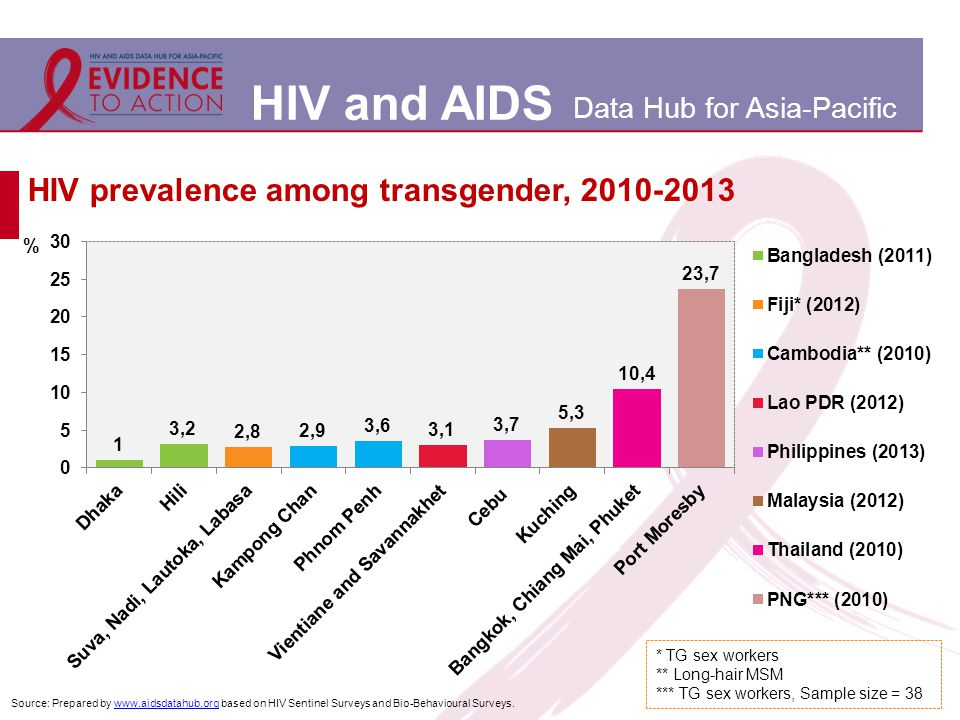 HIV and AIDS Data Hub for Asia-Pacific HIV prevalence among transgender, 2010-2013 Source: Prepared by www.aidsdatahub.org based on HIV Sentinel Surveys and Bio-Behavioural Surveys.www.aidsdatahub.org * TG sex workers ** Long-hair MSM *** TG sex workers, Sample size = 38