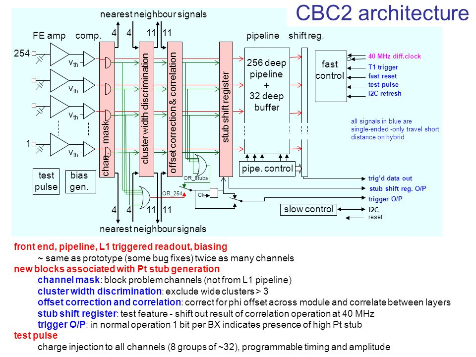 CBC2 architecture pipe. control FE amp comp. pipeline shift reg.