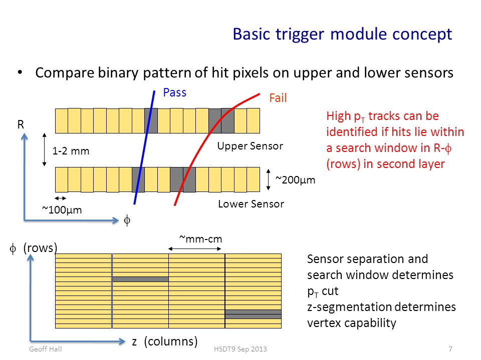 Basic trigger module concept Compare binary pattern of hit pixels on upper and lower sensors Geoff HallHSDT9 Sep 20137 High p T tracks can be identified if hits lie within a search window in R-  (rows) in second layer ~200μm Upper Sensor Lower Sensor Pass Fail ~100μm 1-2 mm R  ~mm-cm  (rows) z  (columns) Sensor separation and search window determines p T cut z-segmentation determines vertex capability