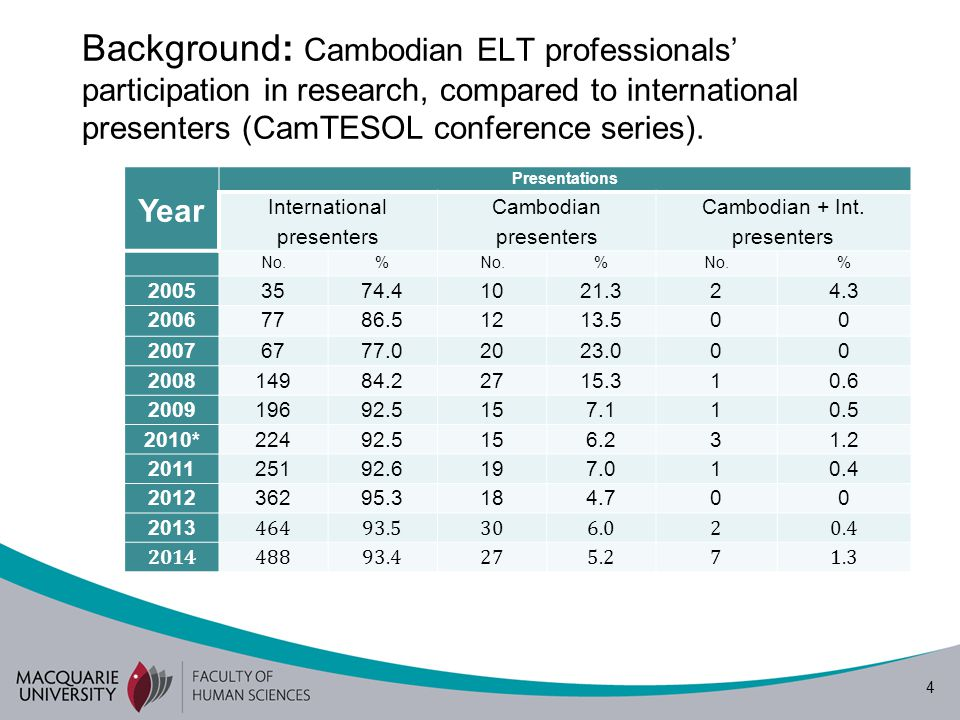 4 Background: Cambodian ELT professionals' participation in research, compared to international presenters (CamTESOL conference series). Year Presenta