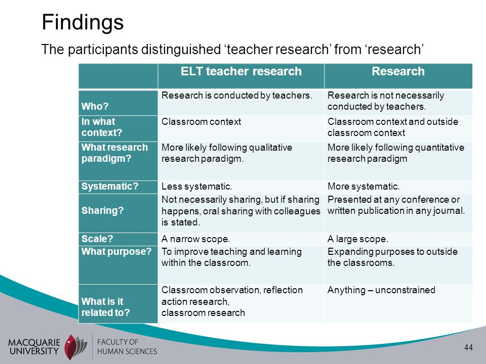 44 Findings ELT teacher research Research Who? Research is conducted by teachers.Research is not necessarily conducted by teachers. In what context? C