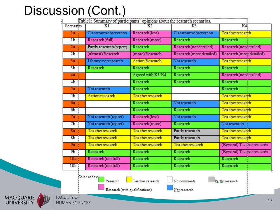 47 Discussion (Cont.)