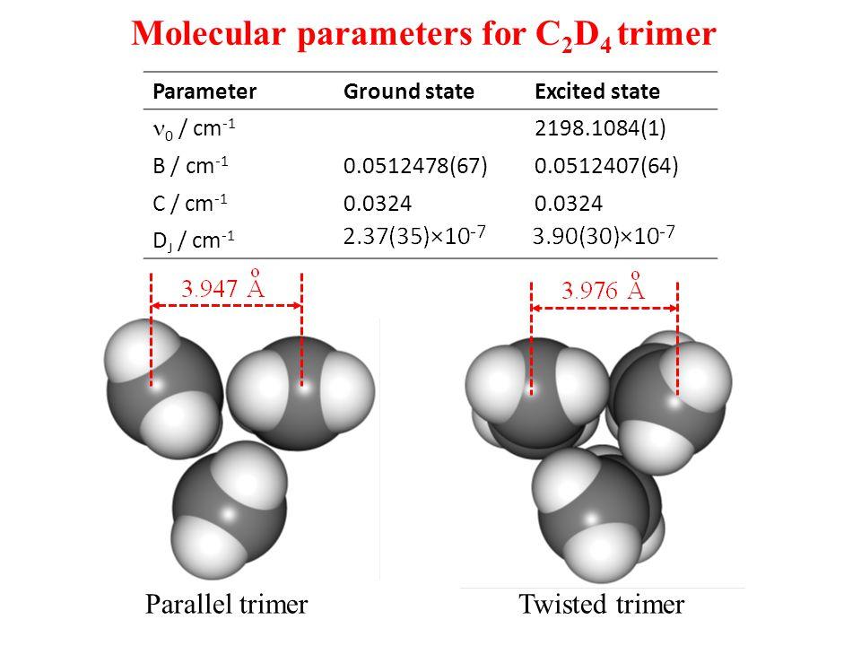Molecular parameters for C 2 D 4 trimer ParameterGround stateExcited state 0 / cm -1 2198.1084(1) B / cm -1 0.0512478(67)0.0512407(64) C / cm -1 0.0324 D J / cm -1 Parallel trimerTwisted trimer