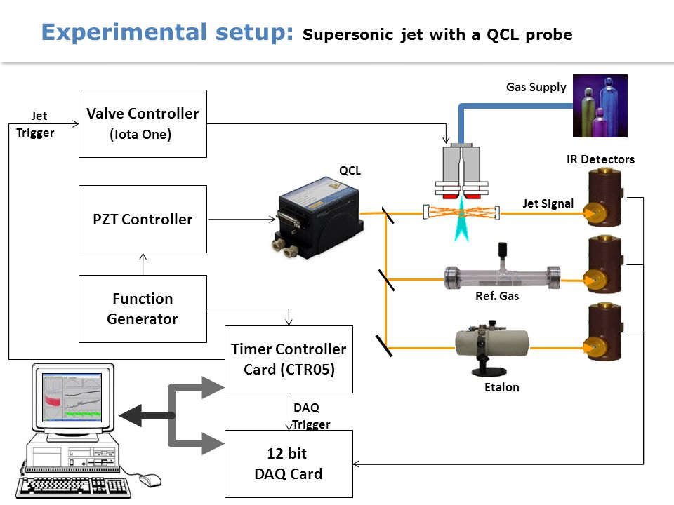 Jet Trigger 12 bit DAQ Card Timer Controller Card (CTR05) DAQ Trigger Gas Supply Ref. Gas Jet Signal IR Detectors Etalon QCL PZT Controller Function G