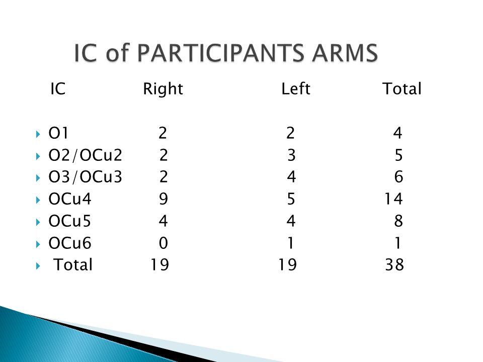 IC Right Left Total  O1 2 2 4  O2/OCu2 2 3 5  O3/OCu3 2 4 6  OCu4 9 5 14  OCu5 4 4 8  OCu6 0 1 1  Total 19 19 38