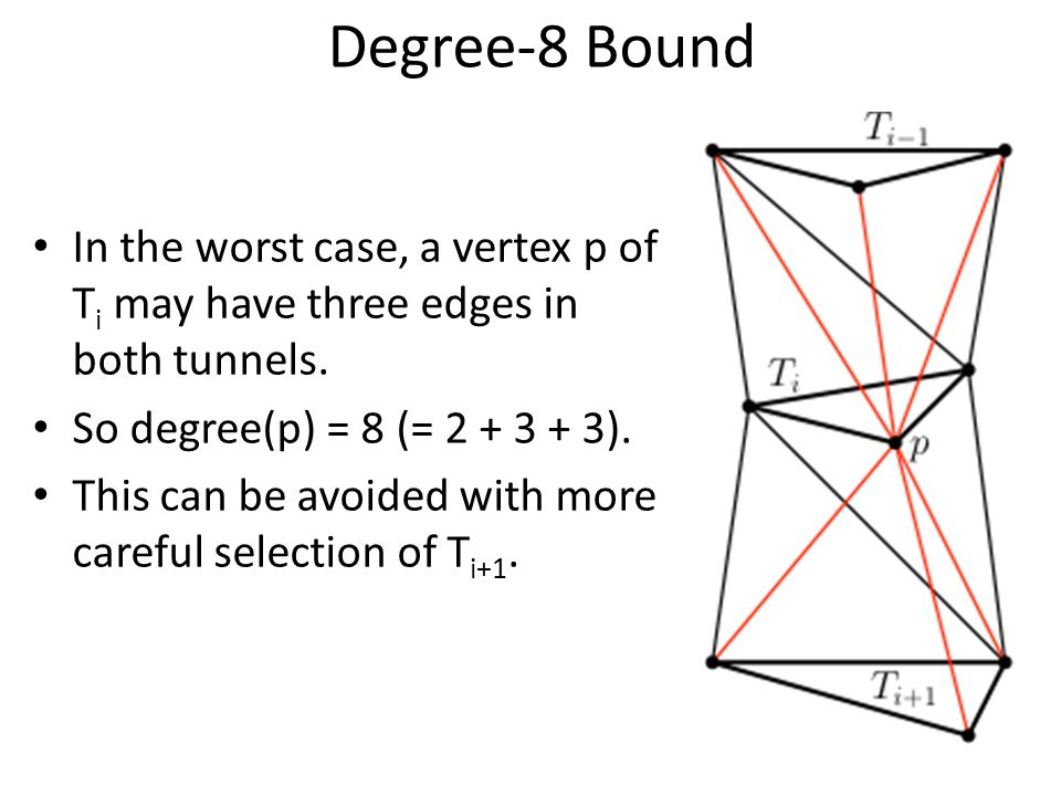 Degree-8 Bound In the worst case, a vertex p of T i may have three edges in both tunnels.