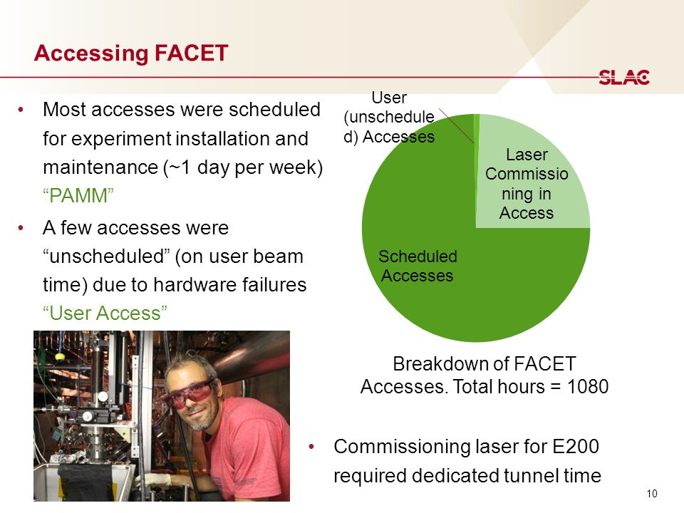10 Accessing FACET Most accesses were scheduled for experiment installation and maintenance (~1 day per week) PAMM A few accesses were unscheduled (on user beam time) due to hardware failures User Access Breakdown of FACET Accesses.