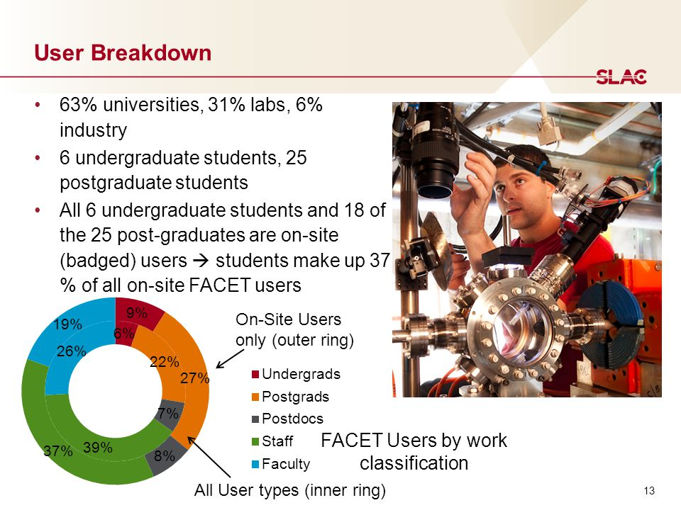13 User Breakdown 63% universities, 31% labs, 6% industry 6 undergraduate students, 25 postgraduate students All 6 undergraduate students and 18 of the 25 post-graduates are on-site (badged) users  students make up 37 % of all on-site FACET users On-Site Users only (outer ring) All User types (inner ring) FACET Users by work classification