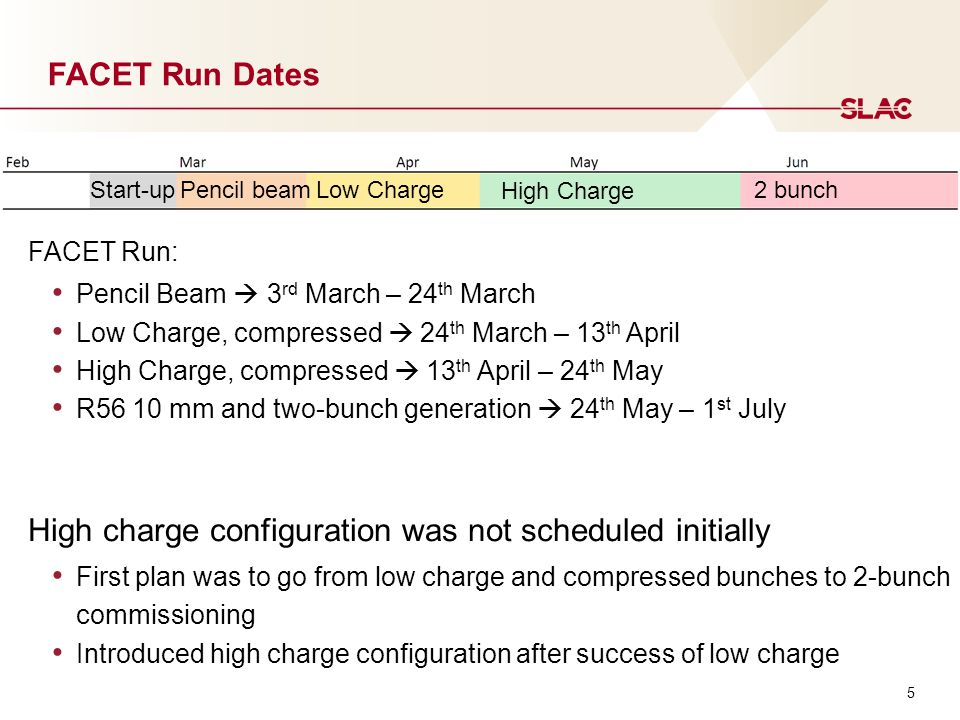 5 FACET Run Dates FACET Run: Pencil Beam  3 rd March – 24 th March Low Charge, compressed  24 th March – 13 th April High Charge, compressed  13 th April – 24 th May R56 10 mm and two-bunch generation  24 th May – 1 st July High charge configuration was not scheduled initially First plan was to go from low charge and compressed bunches to 2-bunch commissioning Introduced high charge configuration after success of low charge Start-upPencil beamLow Charge High Charge 2 bunch