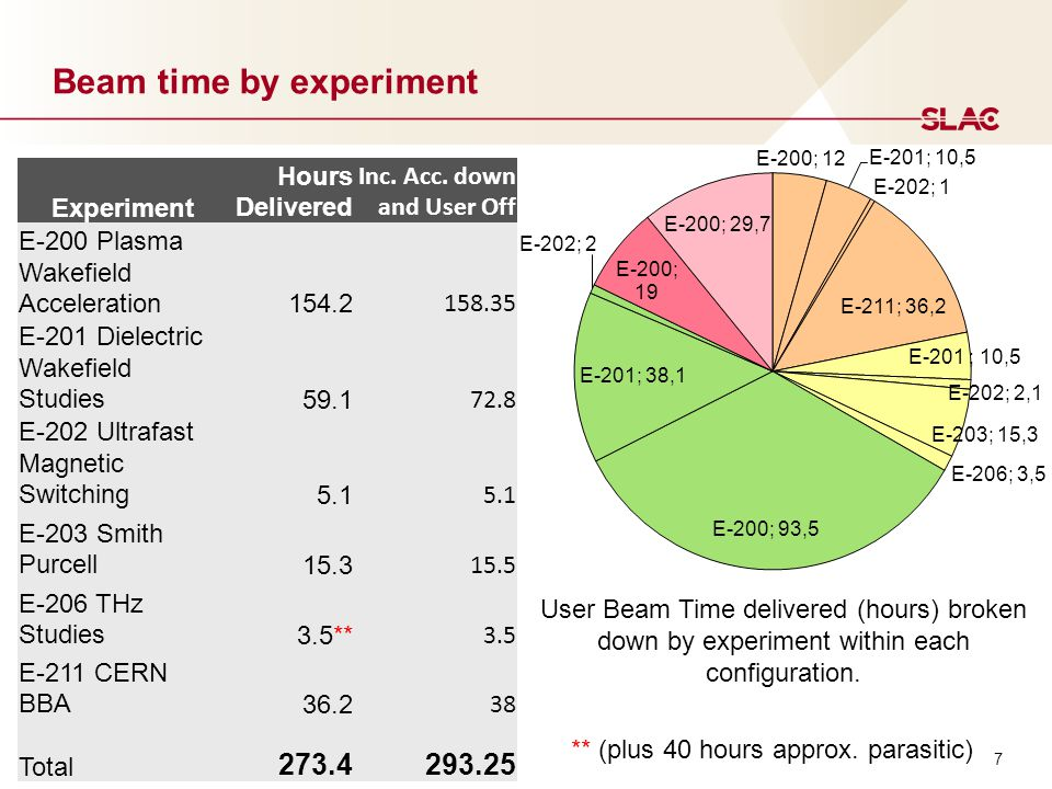 8 User Time Highly Productive Better beam made experiments better Essentially no tuning time and very little accelerator down time – few interruptions Accelerator Operations team characterised beam prior to user shift Better SLAC physicist support Total User Time broken down by beam status