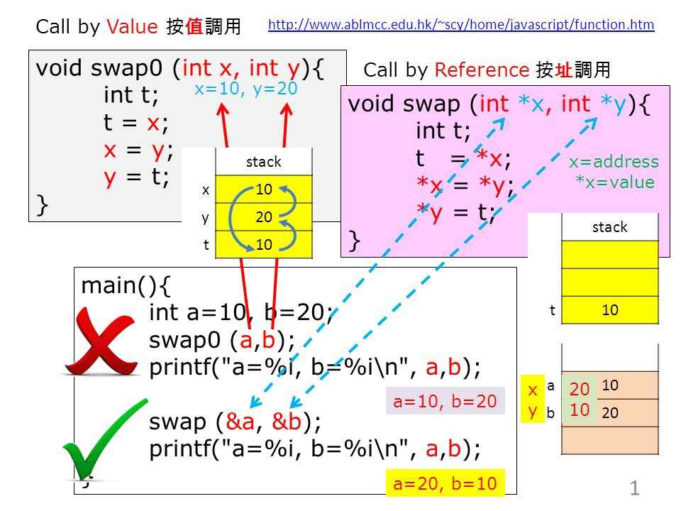 void swap0 (int x, int y){ int t; t = x; x = y; y = t; } void swap (int *x, int *y){ int t; t = *x; *x = *y; *y = t; } a10 b20 main(){ int a=10, b=20; swap0 (a,b); printf( a=%i, b=%i\n , a,b); swap (&a, &b); printf( a=%i, b=%i\n , a,b); } 1 a=10, b=20 a=20, b=10 Call by Value 按值調用 Call by Reference 按址調用 xyxy stack t10 20 10 x=10, y=20 stack x10 y20 t10 x=address *x=value http://www.ablmcc.edu.hk/~scy/home/javascript/function.htm