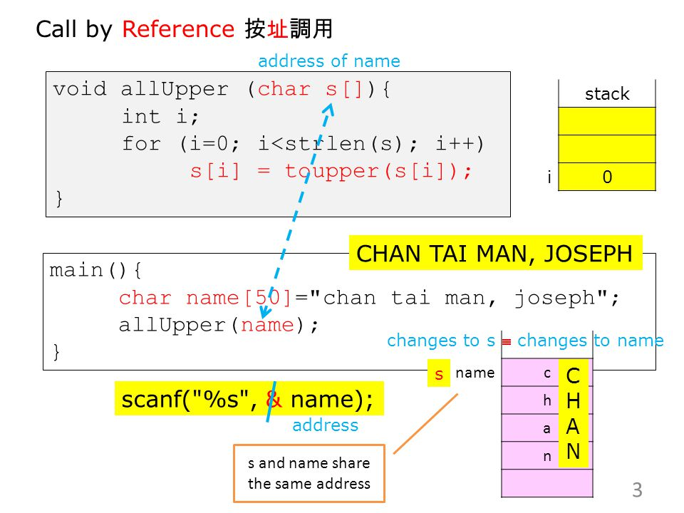 main(){ char name[50]= chan tai man, joseph ; allUpper(name); } void allUpper (char s[]){ int i; for (i=0; i<strlen(s); i++) s[i] = toupper(s[i]); } stack i0 3 CHAN TAI MAN, JOSEPH Call by Reference 按址調用 namec h a n s scanf( %s , & name); CHANCHAN address of name address s and name share the same address changes to s  changes to name