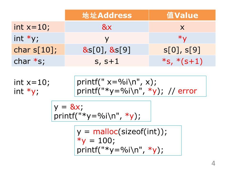 地址 Address 值 Value int x=10;&xx int *y;y*y char s[10];&s[0], &s[9]s[0], s[9] char *s;s, s+1*s, *(s+1) printf( x=%i\n , x); printf( *y=%i\n , *y);// error y = &x; printf( *y=%i\n , *y); y = malloc(sizeof(int)); *y = 100; printf( *y=%i\n , *y); int x=10; int *y; 4