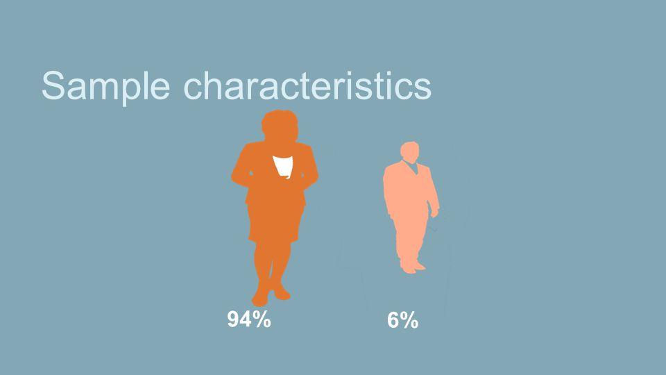 Sample characteristics 94% 6%