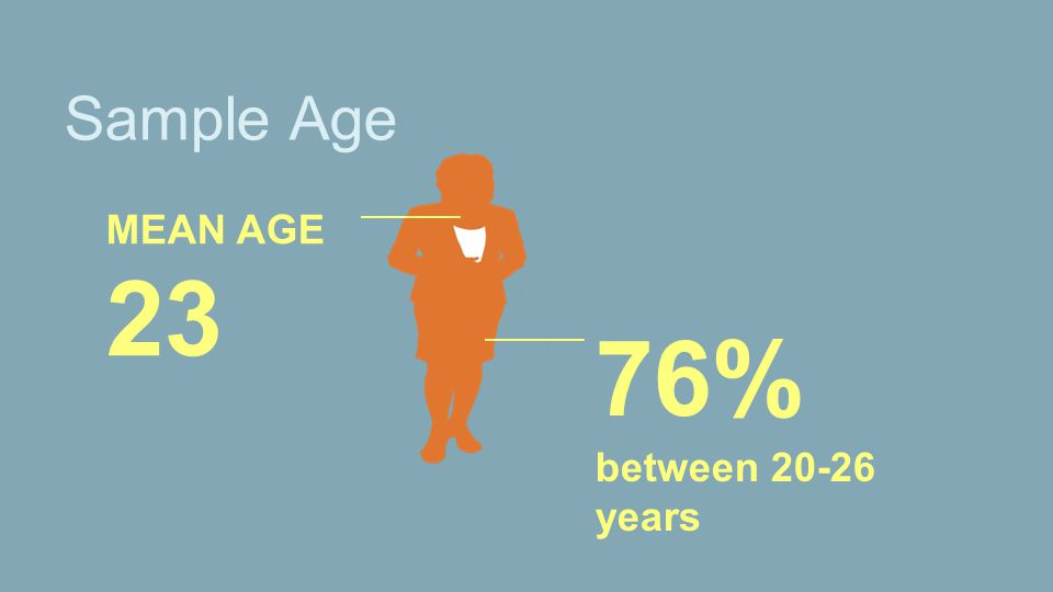 Sample Age MEAN AGE 23 76% between 20-26 years
