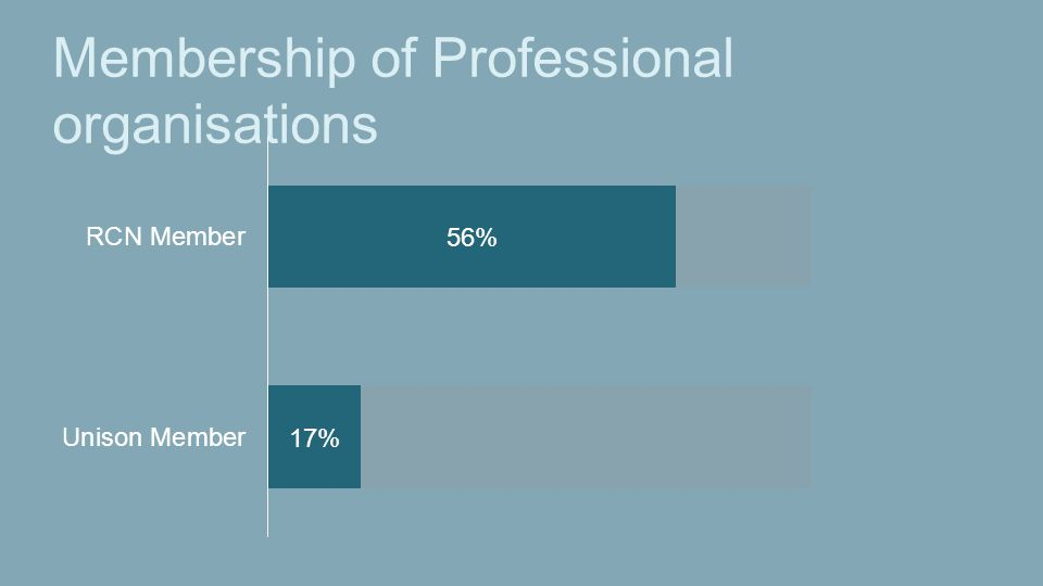Membership of Professional organisations