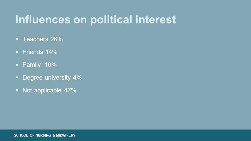 SCHOOL OF NURSING & MIDWIFERY Influences on political interest  Teachers 26%  Friends 14%  Family 10%  Degree university 4%  Not applicable 47%