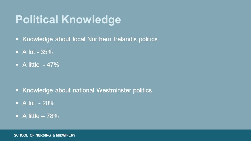 SCHOOL OF NURSING & MIDWIFERY Political Knowledge  Knowledge about local Northern Ireland's politics  A lot - 35%  A little - 47%  Knowledge about national Westminster politics  A lot - 20%  A little – 78%