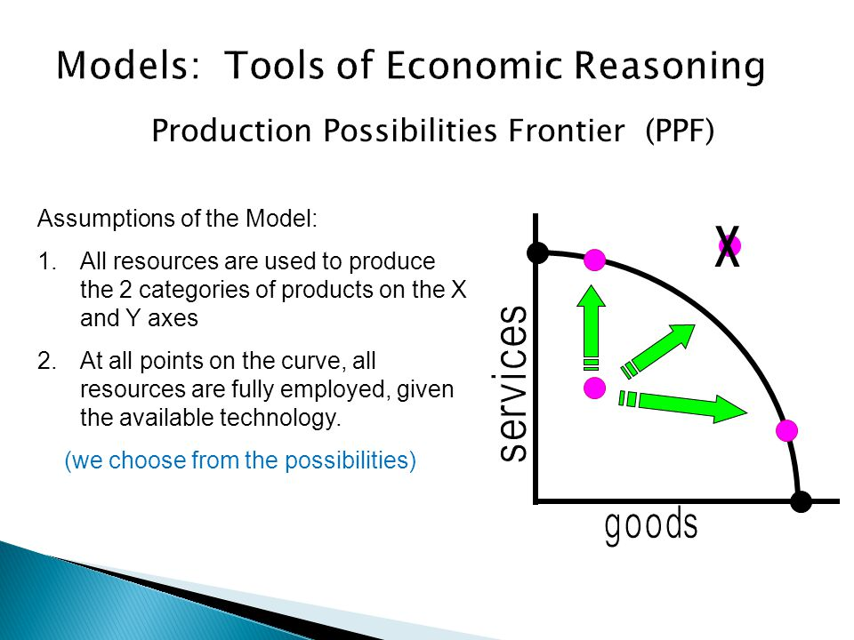 Production Possibilities Frontier (PPF) Assumptions of the Model: 1.All resources are used to produce the 2 categories of products on the X and Y axes 2.At all points on the curve, all resources are fully employed, given the available technology.