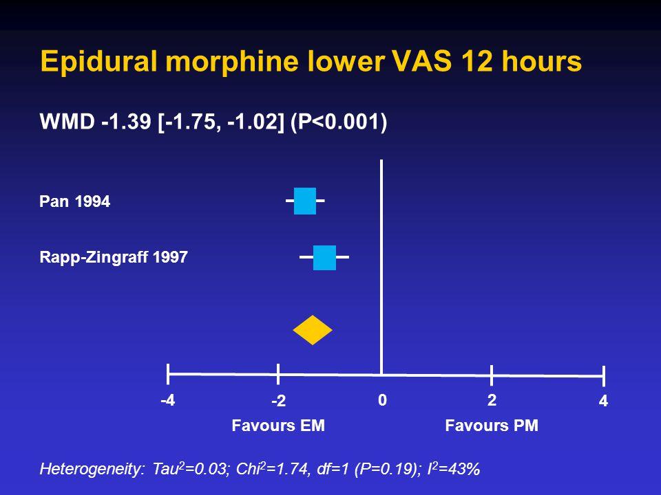 Epidural morphine lower VAS 12 hours Pan 1994 Rapp-Zingraff 1997 Heterogeneity: Tau 2 =0.03; Chi 2 =1.74, df=1 (P=0.19); I 2 =43% Favours EMFavours PM -2 -402 4 WMD -1.39 [-1.75, -1.02] (P<0.001)