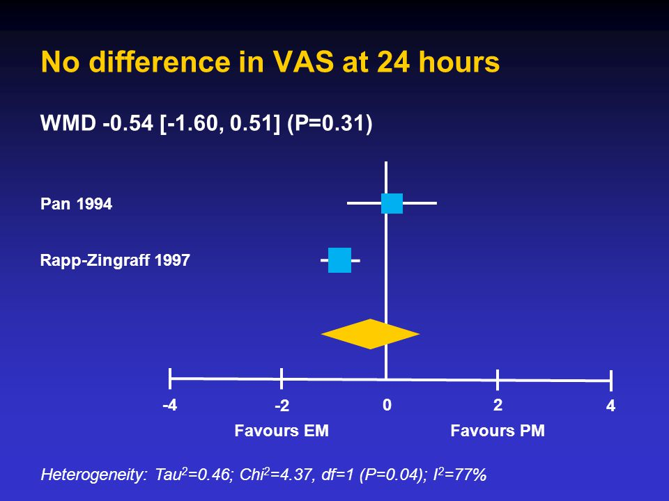No difference in VAS at 24 hours Pan 1994 Rapp-Zingraff 1997 Heterogeneity: Tau 2 =0.46; Chi 2 =4.37, df=1 (P=0.04); I 2 =77% Favours EMFavours PM -2