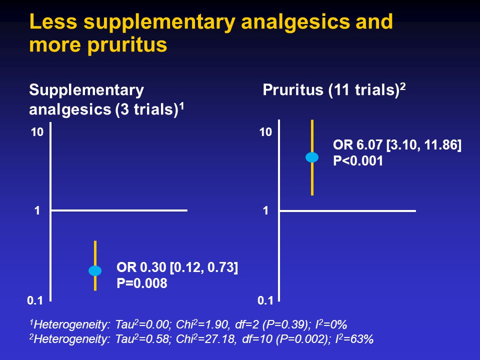 Less supplementary analgesics and more pruritus Supplementary analgesics (3 trials) 1 Pruritus (11 trials) 2 1 Heterogeneity: Tau 2 =0.00; Chi 2 =1.90